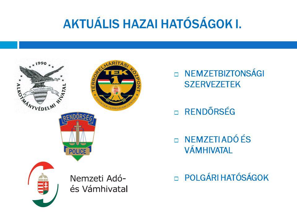 AKTUÁLIS HAZAI HATÓSÁGOK II.