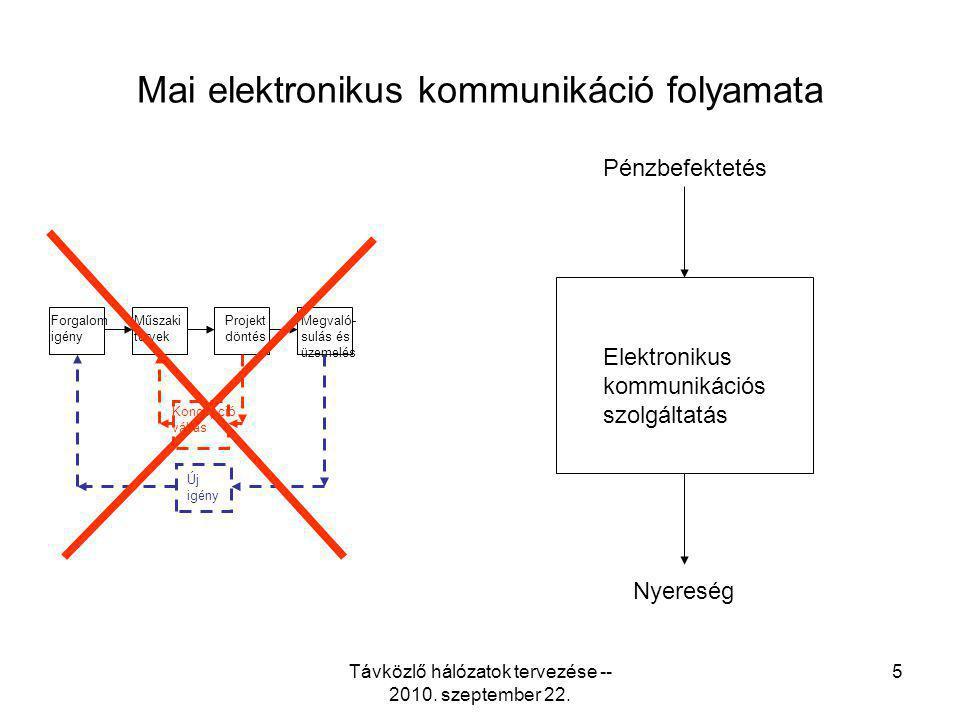 Távközlő hálózatok tervezése -- 2010. szeptember 22. 5 Mai elektronikus kommunikáció folyamata Forgalom igény Műszaki tervek Projekt döntés Megvaló- s