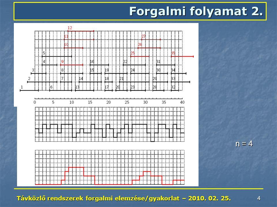 Távközlő rendszerek forgalmi elemzése/gyakorlat – 2010. 02. 25. 4 Forgalmi folyamat 2. n = 4