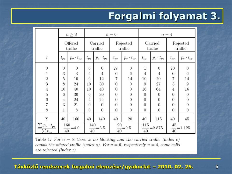 Távközlő rendszerek forgalmi elemzése/gyakorlat – 2010. 02. 25. 5 Forgalmi folyamat 3.