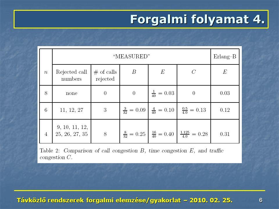 Távközlő rendszerek forgalmi elemzése/gyakorlat – 2010. 02. 25. 6 Forgalmi folyamat 4.