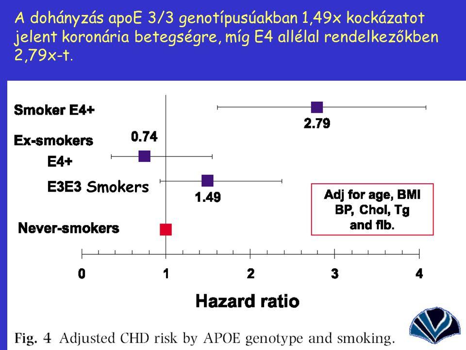 35 A dohányzás apoE 3/3 genotípusúakban 1,49x kockázatot jelent koronária betegségre, míg E4 allélal rendelkezőkben 2,79x-t. Smokers