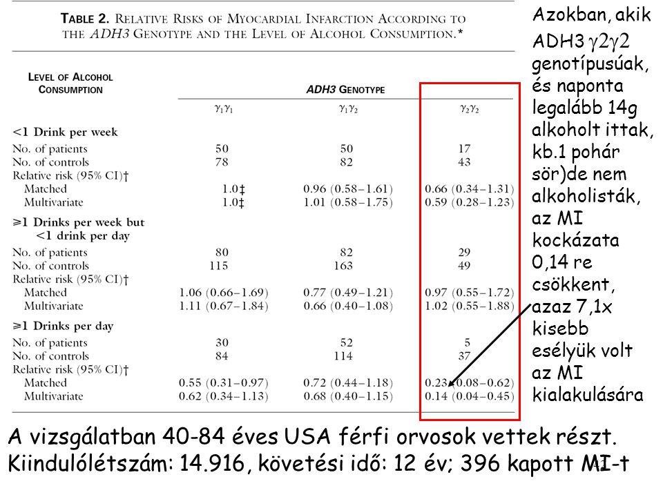 42 Azokban, akik ADH3  genotípusúak, és naponta legalább 14g alkoholt ittak, kb.1 pohár sör)de nem alkoholisták, az MI kockázata 0,14 re csökkent, azaz 7,1x kisebb esélyük volt az MI kialakulására A vizsgálatban 40-84 éves USA férfi orvosok vettek részt.