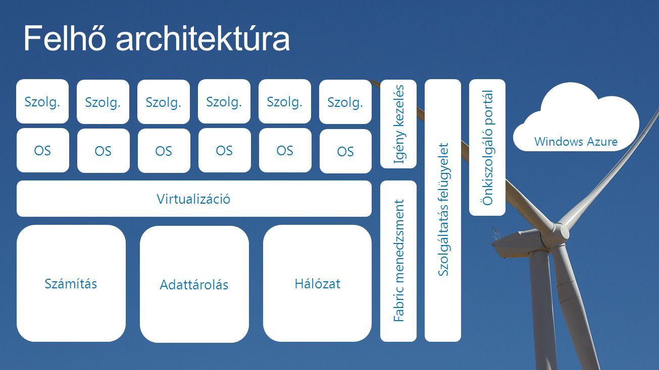 Számítás Adattárolás Hálózat Virtualizáció OS Szolg.