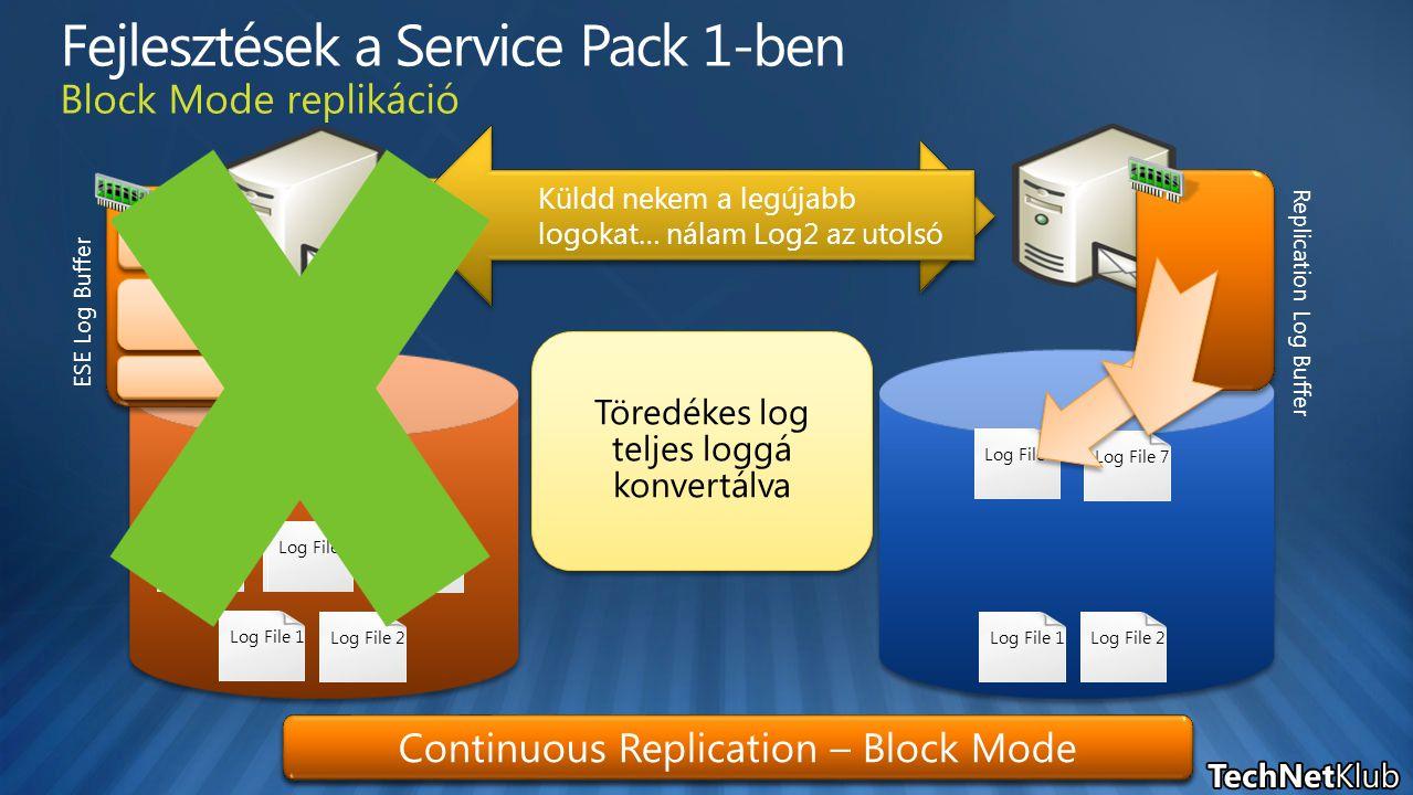 Log File 2Log File 1Log File 2Log File 1Log File 4Log File 3 Küldd nekem a legújabb logokat… nálam Log2 az utolsó Log File 5Log File 4Log File 5Log File 3 Adatbázis- példány naprakész Continuous Replication – File Mode Continuous Replication – Block Mode ESE Log Buffer Replication Log Buffer Log File 6 Log felépítve és ellenőrizve Log File 7 Töredékes log teljes loggá konvertálva