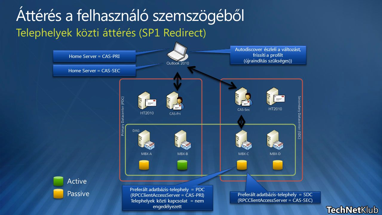 Preferált adatbázis-telephely = SDC (RPCClientAccessServer = CAS-SEC) Preferált adatbázis-telephely = SDC (RPCClientAccessServer = CAS-SEC) Autodiscover észleli a változást, frissíti a profilt (újraindítás szükséges)) Autodiscover észleli a változást, frissíti a profilt (újraindítás szükséges)) Preferált adatbázis-telephely = PDC (RPCClientAccessServer = CAS-PRI) Telephelyek közti kapcsolat = nem engedélyezett Preferált adatbázis-telephely = PDC (RPCClientAccessServer = CAS-PRI) Telephelyek közti kapcsolat = nem engedélyezett Home Server = CAS-PRI Home Server = CAS-SEC