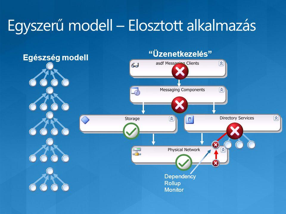 Egyszerű modell – Elosztott alkalmazás Egészség modell Üzenetkezelés Dependency Rollup Monitor