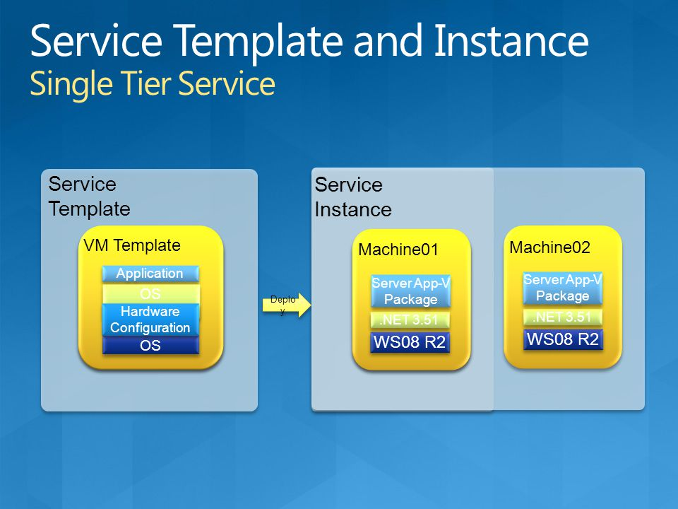 Service Template Service Instance Deplo y VM Template OS Hardware Configuration Application OS Roles/Features OS Hardware Configuration VM Template Se