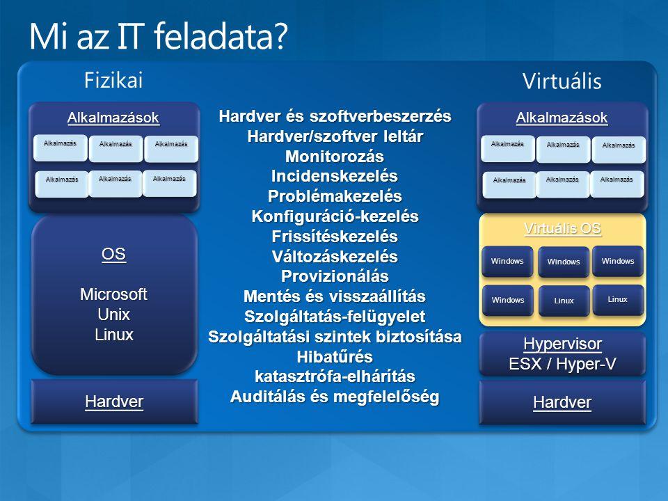 Hardver és szoftverbeszerzés Hardver/szoftver leltár Monitorozás IncidenskezelésProblémakezelésKonfiguráció-kezelésFrissítéskezelésVáltozáskezelés Provizionálás Mentés és visszaállítás Szolgáltatás-felügyelet Szolgáltatási szintek biztosítása Hibatűréskatasztrófa-elhárítás Auditálás és megfelelőség Hardver és szoftverbeszerzés Hardver/szoftver leltár Monitorozás IncidenskezelésProblémakezelésKonfiguráció-kezelésFrissítéskezelésVáltozáskezelés Provizionálás Mentés és visszaállítás Szolgáltatás-felügyelet Szolgáltatási szintek biztosítása Hibatűréskatasztrófa-elhárítás Auditálás és megfelelőség HardverHardver OSMicrosoftUnixLinuxOSMicrosoftUnixLinux Fizikai HardverHardver Hypervisor ESX / Hyper-V Hypervisor Virtuális OS WindowsWindowsLinuxLinux WindowsWindowsWindowsWindows LinuxLinux WindowsWindows Virtuális AlkalmazásokAlkalmazások AlkalmazásAlkalmazás AlkalmazásAlkalmazásAlkalmazásAlkalmazás AlkalmazásAlkalmazásAlkalmazásAlkalmazás AlkalmazásAlkalmazás AlkalmazásokAlkalmazások AlkalmazásAlkalmazás AlkalmazásAlkalmazás AlkalmazásAlkalmazás AlkalmazásAlkalmazásAlkalmazásAlkalmazás AlkalmazásAlkalmazás