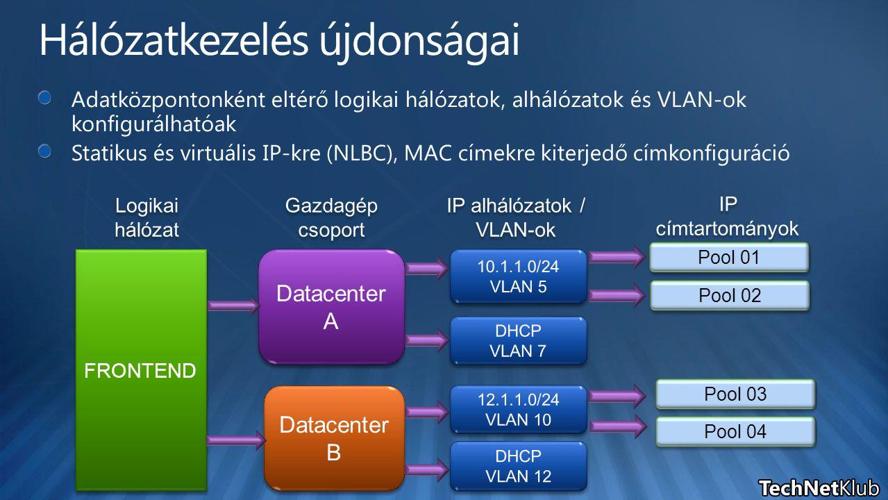 FRONTEND Datacenter A Datacenter A Datacenter B Datacenter B Pool 01 Pool 02 Pool 04 Pool 03