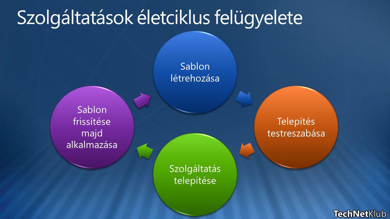 Sablon létrehozása Telepítés testreszabása Szolgáltatás telepítése Sablon frissítése majd alkalmazása
