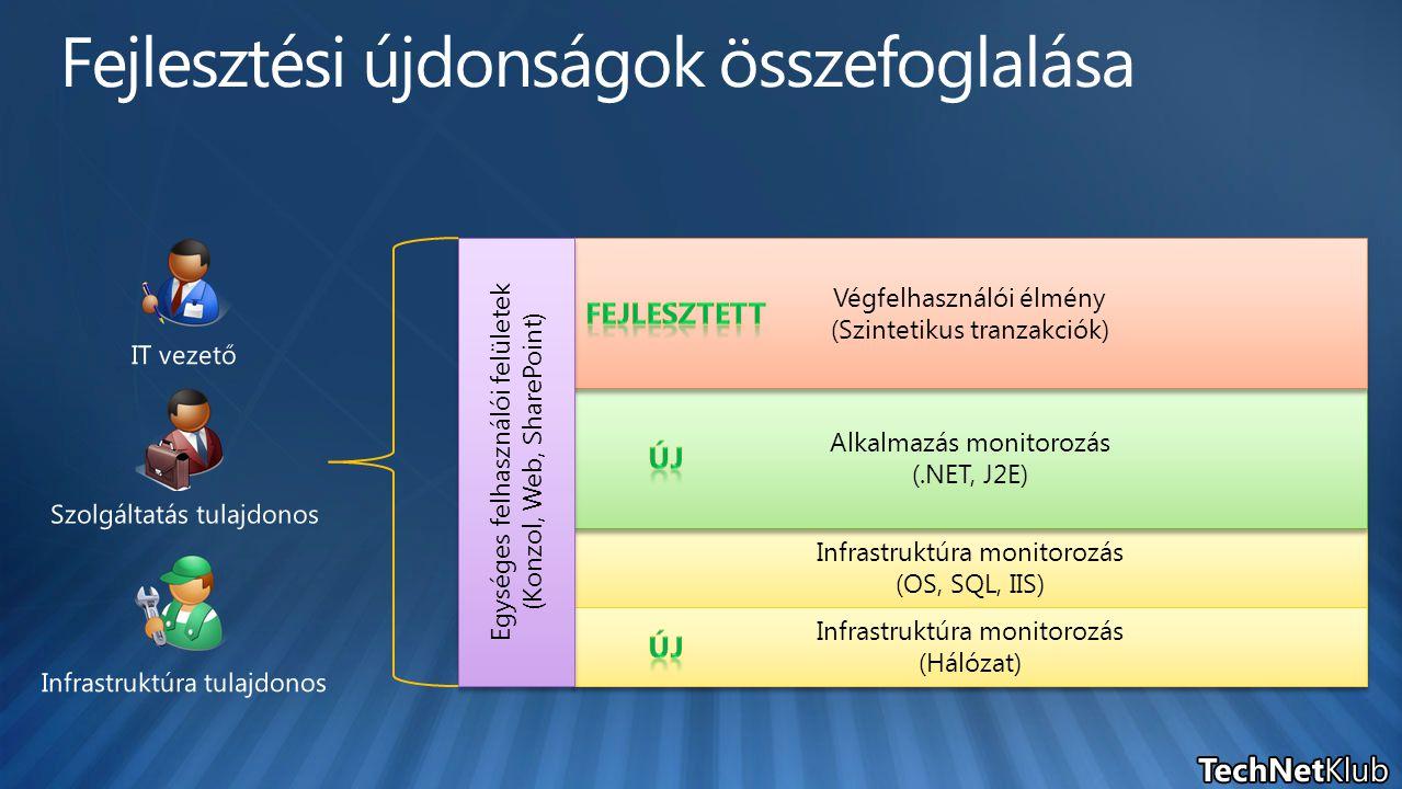Infrastruktúra monitorozás (OS, SQL, IIS) Infrastruktúra monitorozás (OS, SQL, IIS) Alkalmazás monitorozás (.NET, J2E) Alkalmazás monitorozás (.NET, J2E) Végfelhasználói élmény (Szintetikus tranzakciók) Végfelhasználói élmény (Szintetikus tranzakciók) Infrastruktúra monitorozás (Hálózat) Infrastruktúra monitorozás (Hálózat) Egységes felhasználói felületek ( Konzol, Web, SharePoint) Egységes felhasználói felületek ( Konzol, Web, SharePoint)