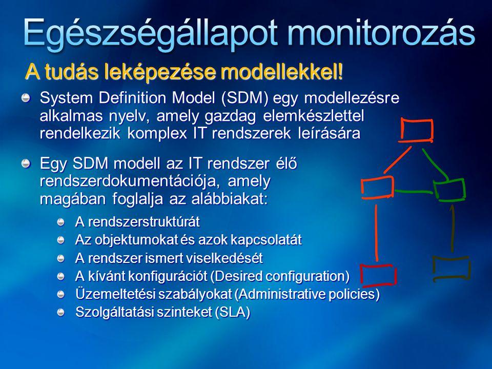 System Definition Model (SDM) egy modellezésre alkalmas nyelv, amely gazdag elemkészlettel rendelkezik komplex IT rendszerek leírására Egy SDM modell az IT rendszer élő rendszerdokumentációja, amely magában foglalja az alábbiakat: A rendszerstruktúrát Az objektumokat és azok kapcsolatát A rendszer ismert viselkedését A kívánt konfigurációt (Desired configuration) Üzemeltetési szabályokat (Administrative policies) Szolgáltatási szinteket (SLA) A tudás leképezése modellekkel!