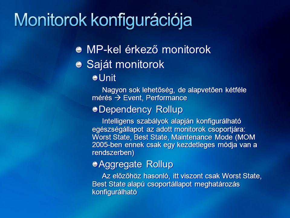 MP-kel érkező monitorok Saját monitorok Unit Nagyon sok lehetőség, de alapvetően kétféle mérés  Event, Performance Dependency Rollup Intelligens szabályok alapján konfigurálható egészségállapot az adott monitorok csoportjára: Worst State, Best State, Maintenance Mode (MOM 2005-ben ennek csak egy kezdetleges módja van a rendszerben) Aggregate Rollup Az előzőhöz hasonló, itt viszont csak Worst State, Best State alapú csoportállapot meghatározás konfigurálható