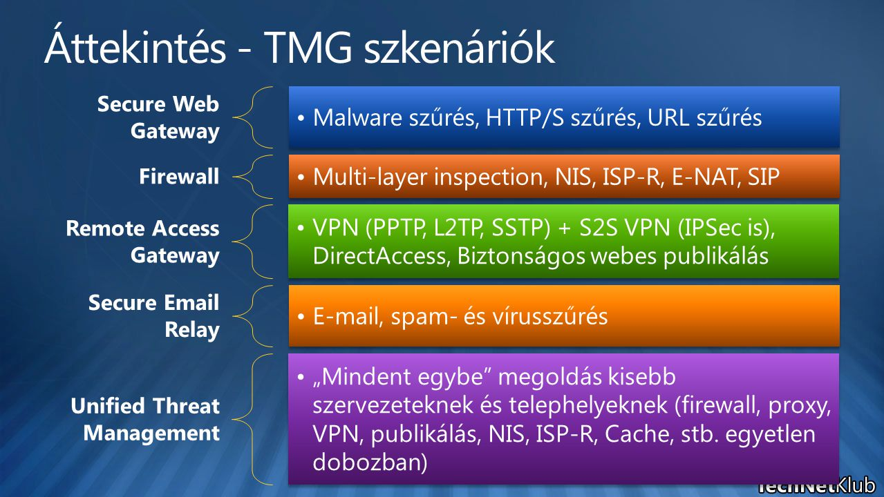 Secure Web Gateway Malware szűrés, HTTP/S szűrés, URL szűrés Firewall Multi-layer inspection, NIS, ISP-R, E-NAT, SIP Remote Access Gateway VPN (PPTP,
