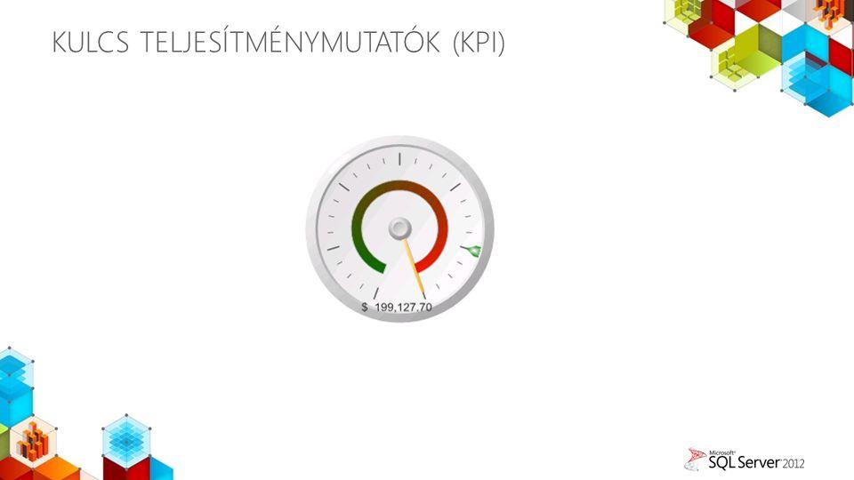 KULCS TELJESÍTMÉNYMUTATÓK (KPI)