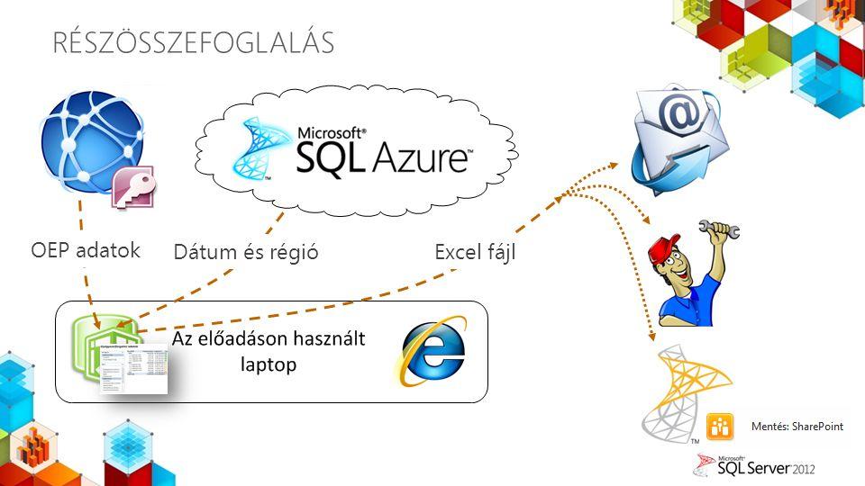 RÉSZÖSSZEFOGLALÁS OEP adatok Dátum és régió Excel fájl