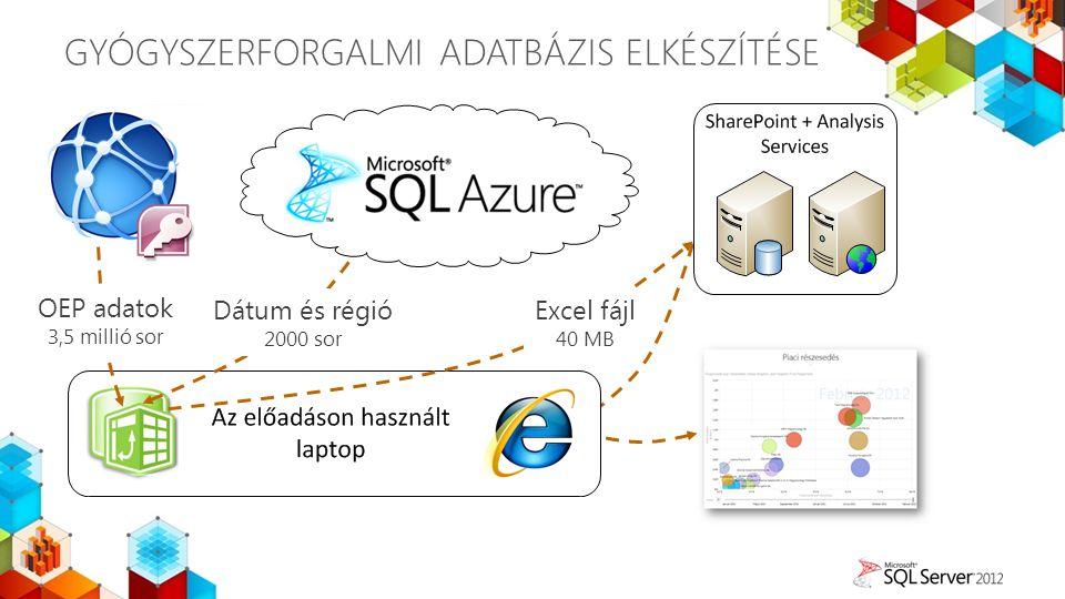 GYÓGYSZERFORGALMI ADATBÁZIS ELKÉSZÍTÉSE OEP adatok 3,5 millió sor Dátum és régió 2000 sor Excel fájl 40 MB