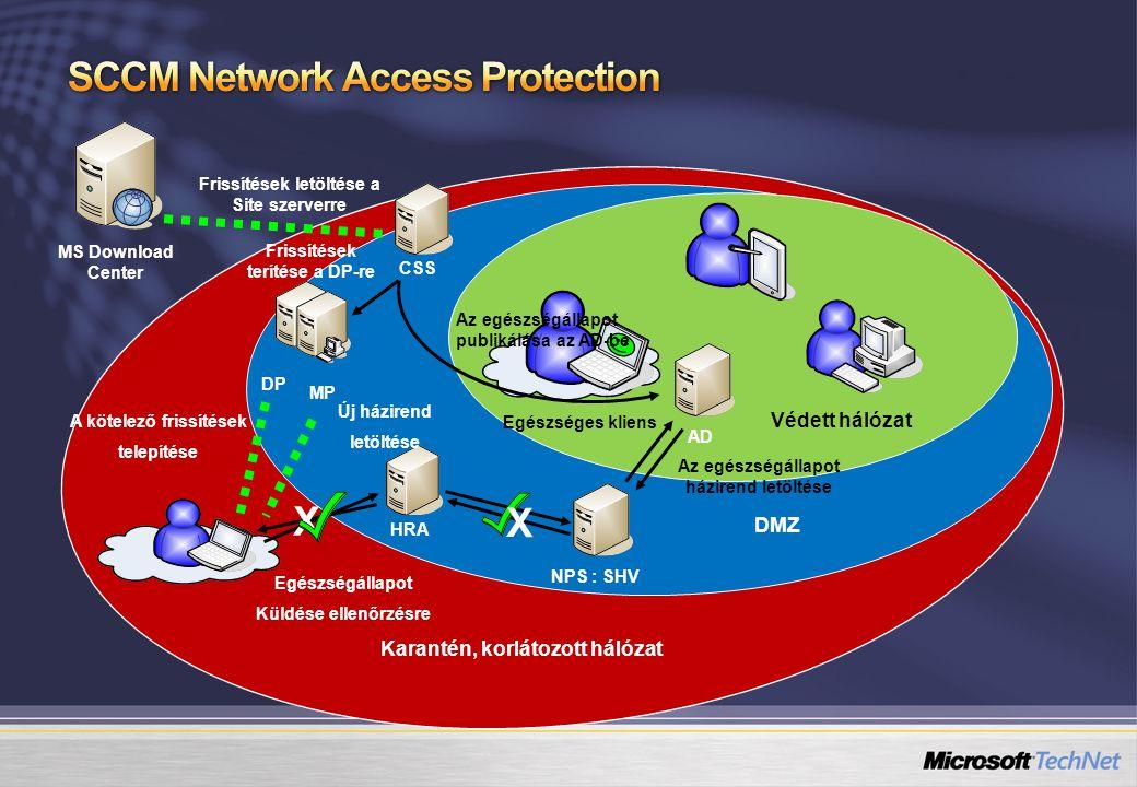 CSS HRA NPS : SHV X X DP Karantén, korlátozott hálózat DMZ Védett hálózat MS Download Center MP AD Frissítések letöltése a Site szerverre Az egészségá