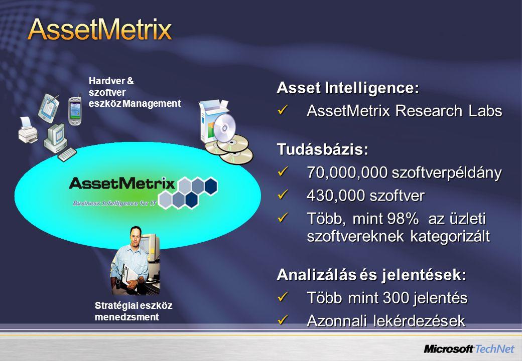 Asset Intelligence: AssetMetrix Research Labs AssetMetrix Research Labs Tudásbázis: 70,000,000 szoftverpéldány 70,000,000 szoftverpéldány 430,000 szof