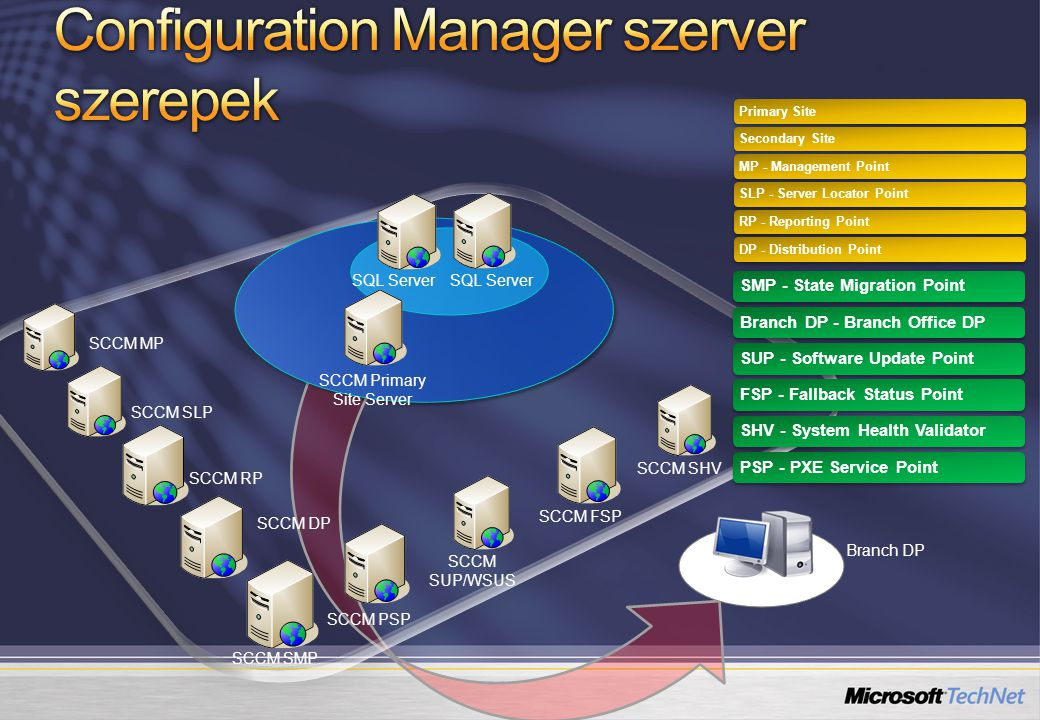 SQL Server SCCM Primary Site Server SCCM MP SCCM SLP SCCM RP SCCM DP SCCM SMP SCCM PSP SCCM SUP/WSUS SCCM FSP SCCM SHV Primary SiteSecondary SiteMP -