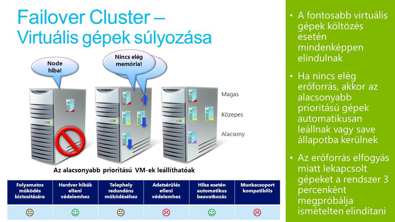 Failover Cluster – Virtuális gépek súlyozása A fontosabb virtuális gépek költözés esetén mindenképpen elindulnak Ha nincs elég erőforrás, akkor az alacsonyabb prioritású gépek automatikusan leállnak vagy save állapotba kerülnek Az erőforrás elfogyás miatt lekapcsolt gépeket a rendszer 3 percenként megpróbálja ismételten elindítani Node hiba.