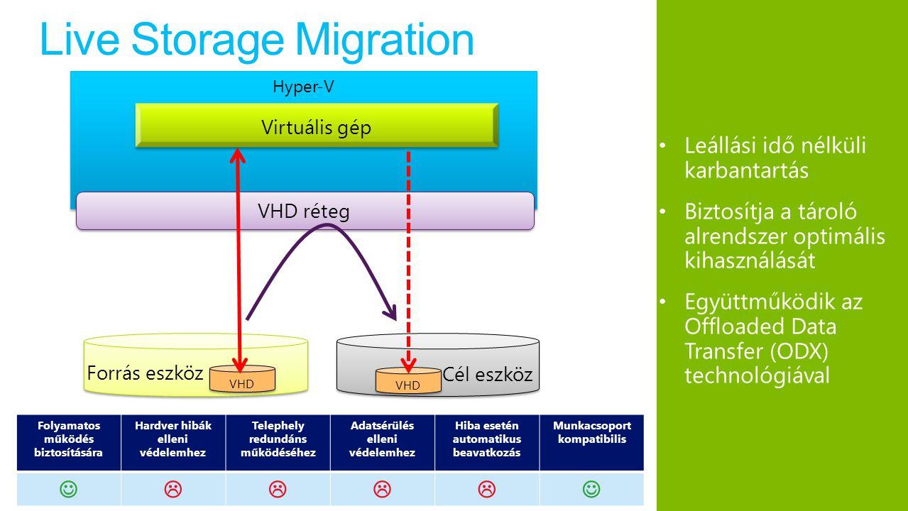 Live Storage Migration Leállási idő nélküli karbantartás Biztosítja a tároló alrendszer optimális kihasználását Együttműködik az Offloaded Data Transfer (ODX) technológiával Folyamatos működés biztosítására Hardver hibák elleni védelemhez Telephely redundáns működéséhez Adatsérülés elleni védelemhez Hiba esetén automatikus beavatkozás Munkacsoport kompatibilis  Hyper-V Virtuális gép Forrás eszköz Cél eszköz VHD VHD réteg