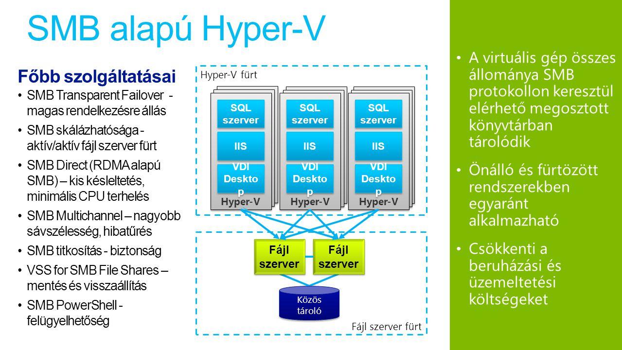 SMB alapú Hyper-V A virtuális gép összes állománya SMB protokollon keresztül elérhető megosztott könyvtárban tárolódik Önálló és fürtözött rendszerekben egyaránt alkalmazható Csökkenti a beruházási és üzemeltetési költségeket Hyper-V Fájl szerver Fájl szerver Fájl szerver Közös tároló Hyper-V SQL szerver IIS VDI Deskto p Hyper-V SQL szerver IIS VDI Deskto p Hyper-V SQL szerver IIS VDI Deskto p Hyper-V fürt Fájl szerver fürt Főbb szolgáltatásai SMB Transparent Failover - magas rendelkezésre állás SMB skálázhatósága - aktív/aktív fájl szerver fürt SMB Direct (RDMA alapú SMB) – kis késleltetés, minimális CPU terhelés SMB Multichannel – nagyobb sávszélesség, hibatűrés SMB titkosítás - biztonság VSS for SMB File Shares – mentés és visszaállítás SMB PowerShell - felügyelhetőség