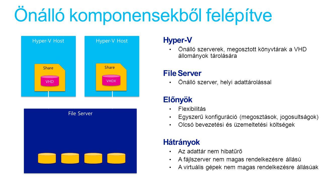 Önálló komponensekből felépítve Hyper-V Önálló szerverek, megosztott könyvtárak a VHD állományok tárolására File Server Önálló szerver, helyi adattárolással Előnyök Flexibilitás Egyszerű konfiguráció (megosztások, jogosultságok) Olcsó bevezetési és üzemeltetési költségek Hátrányok Az adattár nem hibatűrő A fájlszerver nem magas rendelkezésre állású A virtuális gépek nem magas rendelkezésre állásúak