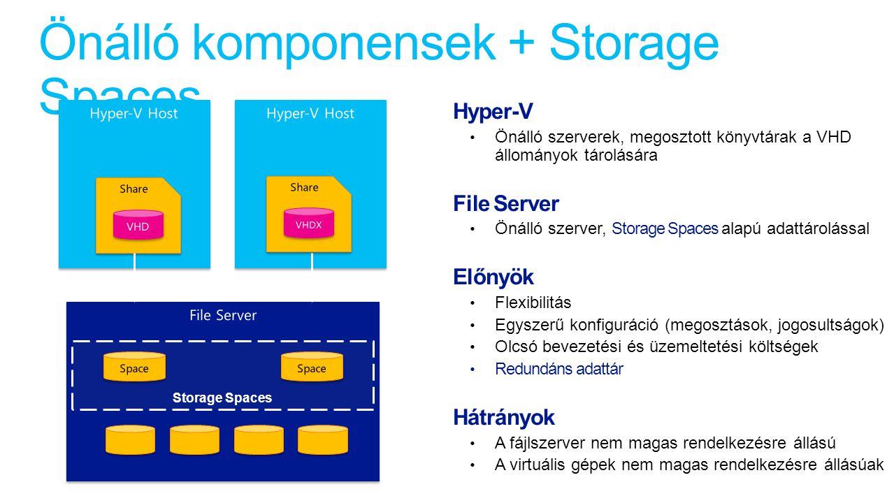 Önálló komponensek + Storage Spaces Storage Spaces Hyper-V Önálló szerverek, megosztott könyvtárak a VHD állományok tárolására File Server Önálló szerver, Storage Spaces alapú adattárolással Előnyök Flexibilitás Egyszerű konfiguráció (megosztások, jogosultságok) Olcsó bevezetési és üzemeltetési költségek Redundáns adattár Hátrányok A fájlszerver nem magas rendelkezésre állású A virtuális gépek nem magas rendelkezésre állásúak