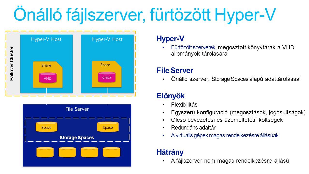 Önálló fájlszerver, fürtözött Hyper-V Storage Spaces Failover Cluster Hyper-V Fürtözött szerverek, megosztott könyvtárak a VHD állományok tárolására File Server Önálló szerver, Storage Spaces alapú adattárolással Előnyök Flexibilitás Egyszerű konfiguráció (megosztások, jogosultságok) Olcsó bevezetési és üzemeltetési költségek Redundáns adattár A virtuális gépek magas rendelkezésre állásúak Hátrány A fájlszerver nem magas rendelkezésre állású