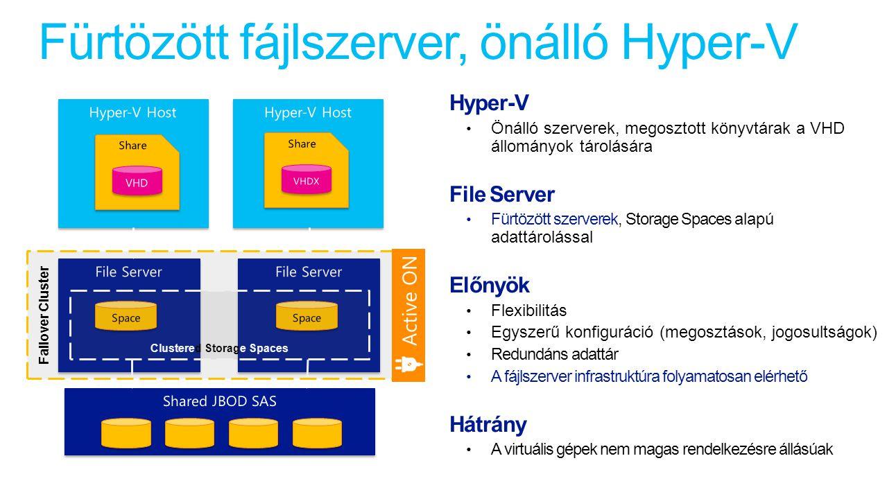 Fürtözött fájlszerver, önálló Hyper-V Clustered Storage Spaces Failover Cluster Active ON Hyper-V Önálló szerverek, megosztott könyvtárak a VHD állományok tárolására File Server Fürtözött szerverek, Storage Spaces alapú adattárolással Előnyök Flexibilitás Egyszerű konfiguráció (megosztások, jogosultságok) Redundáns adattár A fájlszerver infrastruktúra folyamatosan elérhető Hátrány A virtuális gépek nem magas rendelkezésre állásúak