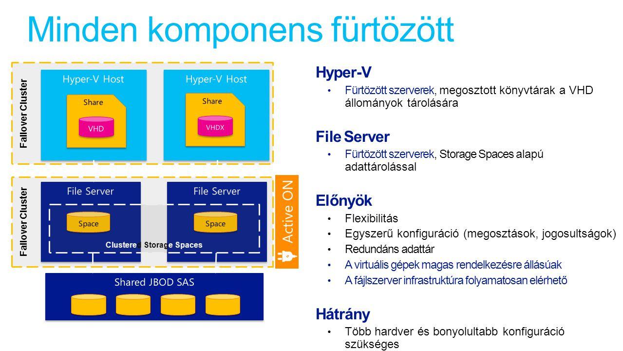 Failover Cluster Minden komponens fürtözött Clustered Storage Spaces Failover Cluster Active ON Hyper-V Fürtözött szerverek, megosztott könyvtárak a VHD állományok tárolására File Server Fürtözött szerverek, Storage Spaces alapú adattárolással Előnyök Flexibilitás Egyszerű konfiguráció (megosztások, jogosultságok) Redundáns adattár A virtuális gépek magas rendelkezésre állásúak A fájlszerver infrastruktúra folyamatosan elérhető Hátrány Több hardver és bonyolultabb konfiguráció szükséges
