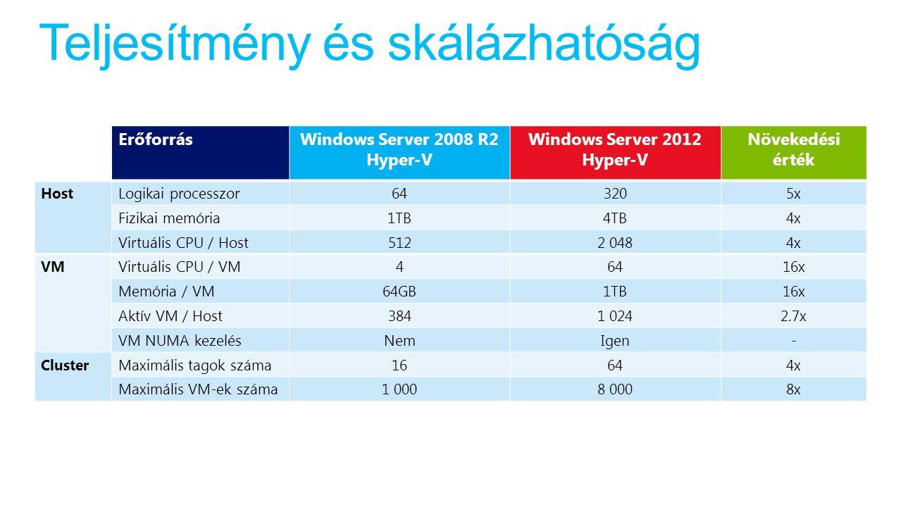 Teljesítmény és skálázhatóság ErőforrásWindows Server 2008 R2 Hyper-V Windows Server 2012 Hyper-V Növekedési érték HostLogikai processzor643205x Fizikai memória1TB4TB4x Virtuális CPU / Host5122 0484x VMVirtuális CPU / VM46416x Memória / VM64GB1TB16x Aktív VM / Host3841 0242.7x VM NUMA kezelésNemIgen- ClusterMaximális tagok száma16644x Maximális VM-ek száma1 0008 0008x
