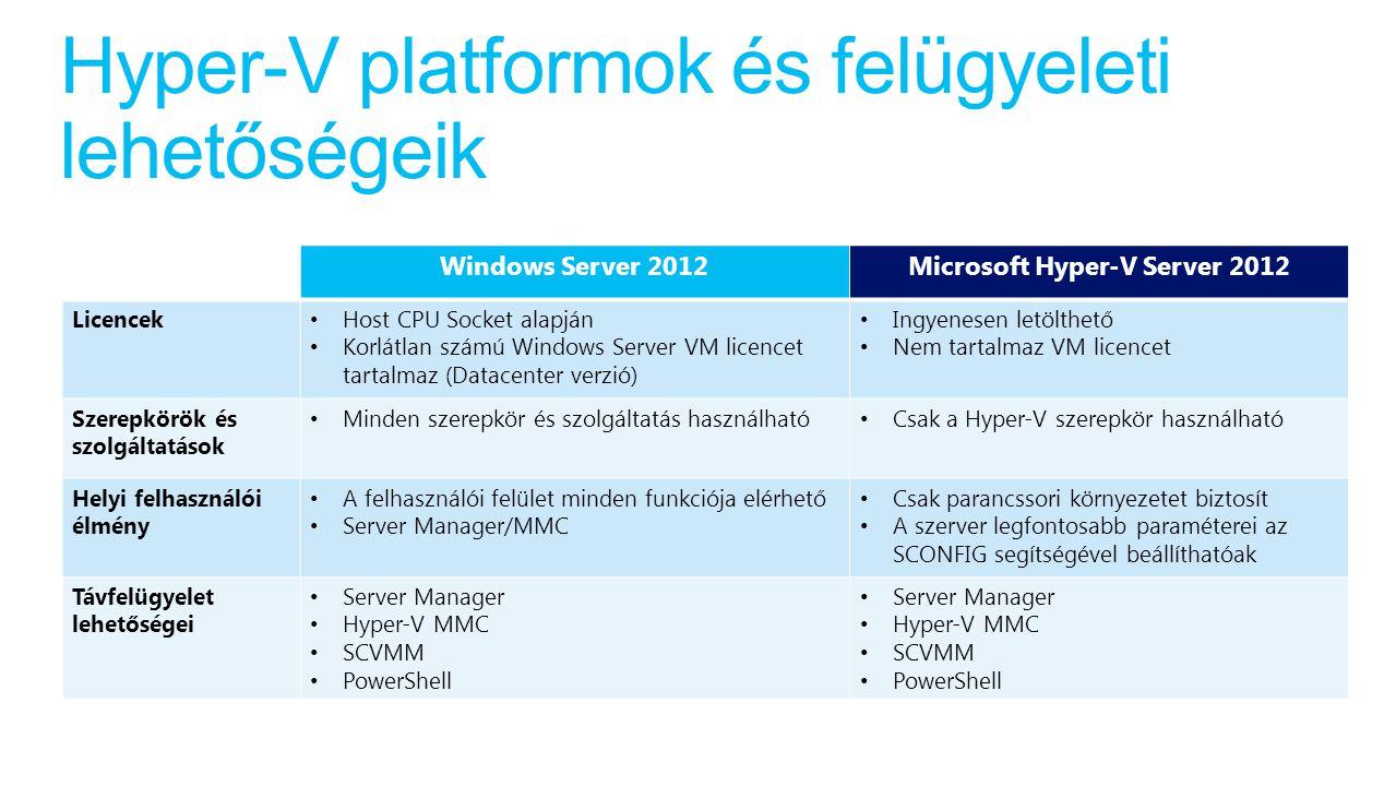 Hyper-V platformok és felügyeleti lehetőségeik Windows Server 2012Microsoft Hyper-V Server 2012 Licencek Host CPU Socket alapján Korlátlan számú Windows Server VM licencet tartalmaz (Datacenter verzió) Ingyenesen letölthető Nem tartalmaz VM licencet Szerepkörök és szolgáltatások Minden szerepkör és szolgáltatás használható Csak a Hyper-V szerepkör használható Helyi felhasználói élmény A felhasználói felület minden funkciója elérhető Server Manager/MMC Csak parancssori környezetet biztosít A szerver legfontosabb paraméterei az SCONFIG segítségével beállíthatóak Távfelügyelet lehetőségei Server Manager Hyper-V MMC SCVMM PowerShell Server Manager Hyper-V MMC SCVMM PowerShell