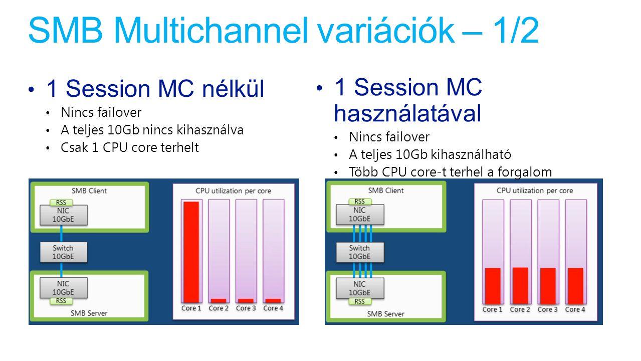 SMB Multichannel variációk – 1/2 1 Session MC nélkül Nincs failover A teljes 10Gb nincs kihasználva Csak 1 CPU core terhelt 1 Session MC használatával