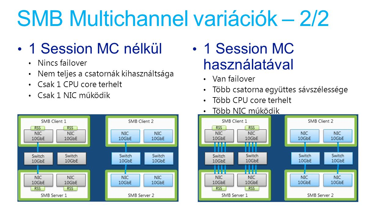 SMB Multichannel variációk – 2/2 1 Session MC nélkül Nincs failover Nem teljes a csatornák kihasználtsága Csak 1 CPU core terhelt Csak 1 NIC működik 1