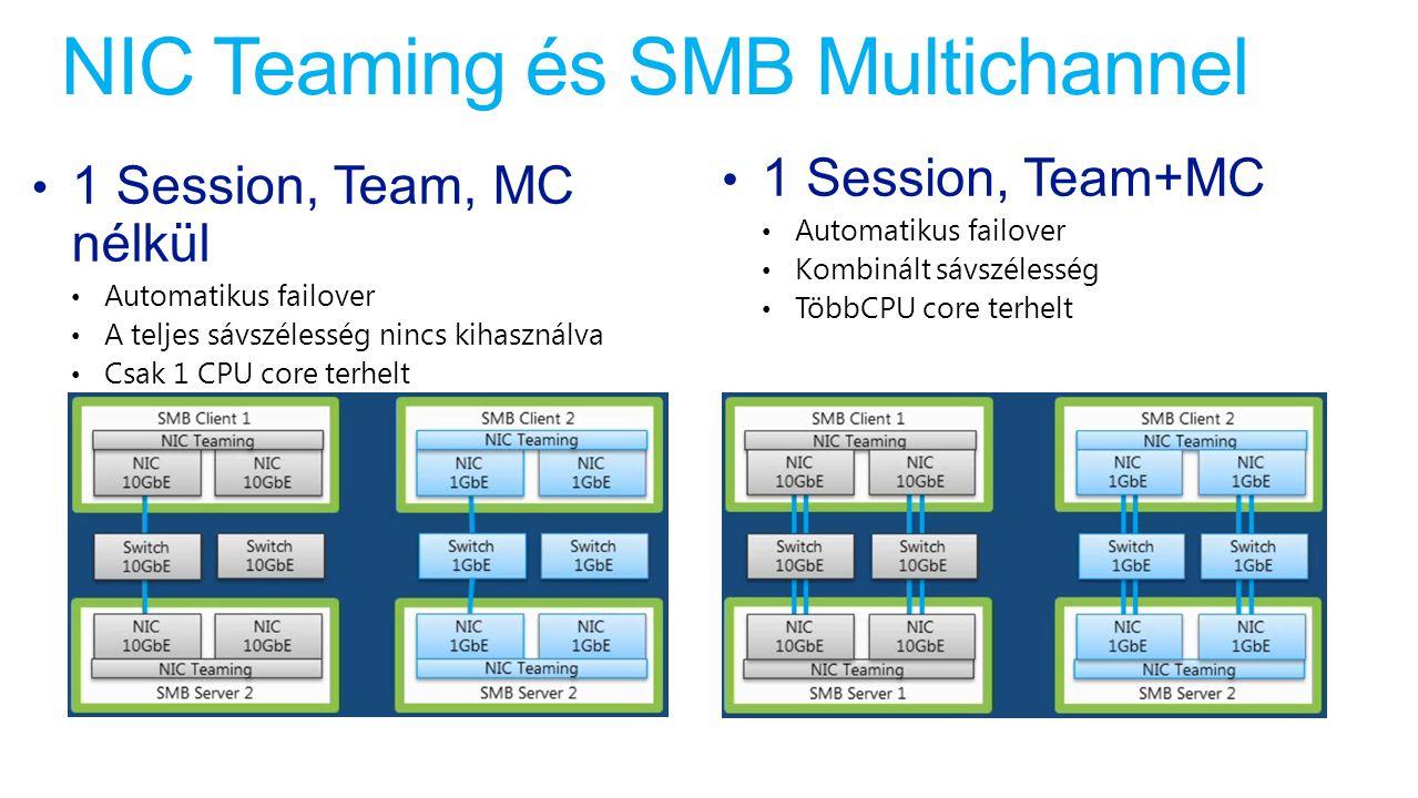 NIC Teaming és SMB Multichannel 1 Session, Team, MC nélkül Automatikus failover A teljes sávszélesség nincs kihasználva Csak 1 CPU core terhelt 1 Sess