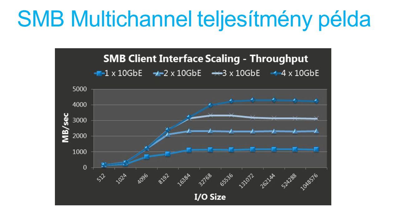 SMB Multichannel teljesítmény példa