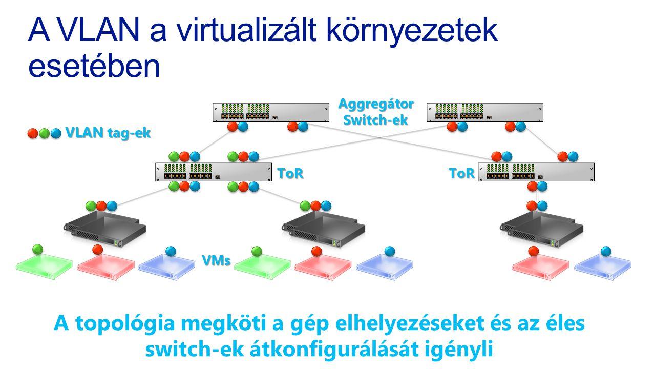 A VLAN a virtualizált környezetek esetében VLAN tag-ek ToR Aggregátor Switch-ek VMs ToR A topológia megköti a gép elhelyezéseket és az éles switch-ek