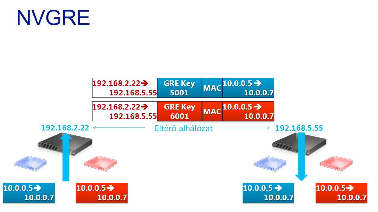 NVGRE Eltérő alhálózat 10.0.0.5 10.0.0.7 192.168.2.22 192.168.5.55 192.168.2.22  192.168.5.55 10.0.0.5  10.0.0.7 GRE Key 5001 MAC 10.0.0.5  10.0.0.