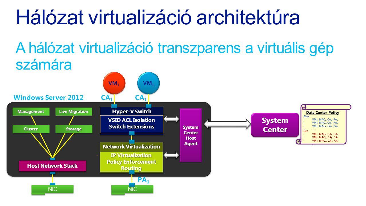 Hálózat virtualizáció architektúra A hálózat virtualizáció transzparens a virtuális gép számára System Center Blue VM 1 : MAC 1, CA 1, PA 1 VM 2 : MAC