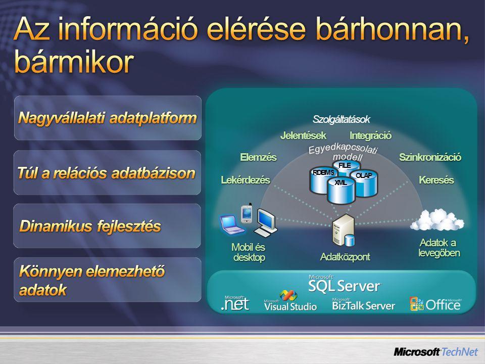 Adatközpont Mobil és desktop OLAP FILE XML RDBMS Szolgáltatások Lekérdezés ElemzésJelentésekIntegrációSzinkronizáció Keresés Adatok a levegőben