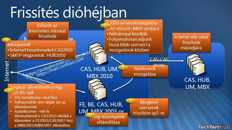 Internetre néző site Belső AD site Internet FE, BE, CAS, HUB, UM, MBX 2003 or 2007 CAS, HUB, UM, MBX 2010 Először az Internetes siteokat frissítsük A belső site-okat frissítsük másodjára CAS, HUB, UM, MBX E2010 serverek telepítése CAS először; MBX utoljára Néhánnyal kezdjük Folyamatosan adjunk hozá több szervert a mozgatások közben E2010 serverek telepítése CAS először; MBX utoljára Néhánnyal kezdjük Folyamatosan adjunk hozá több szervert a mozgatások közben 2 2 https://legacy.contoso.com Mailboxok mozgatása 5 5 CAS-CAS proxy Meglévő szerverek frissítése sp2-re 1 1 'Legacy' állomásnév a régi FE/CAS-nak SSL tanúsítvány vásárlása Felhasználók nem látják ezt az állomásnevet Autodiscover –nél és átirányításnál a CAS2010 elküldi a klienseket a FE2003/CAS2007-hoz a MBX2003/MBX2007 eléréséhez 'Legacy' állomásnév a régi FE/CAS-nak SSL tanúsítvány vásárlása Felhasználók nem látják ezt az állomásnevet Autodiscover –nél és átirányításnál a CAS2010 elküldi a klienseket a FE2003/CAS2007-hoz a MBX2003/MBX2007 eléréséhez 3 3 https://mail.contoso.com https://autodiscover.contoso.com Régi kiszolgálók eltávolítása 6 6 Mozgassuk Internet hosztneveket:CAS2010 SMTP végpontok: HUB2010 Mozgassuk Internet hosztneveket:CAS2010 SMTP végpontok: HUB2010 4 4