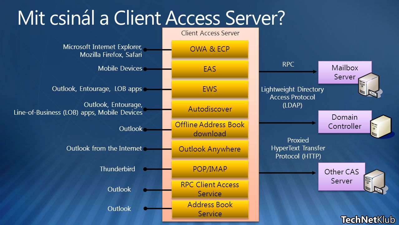 Client Access Server EAS Autodiscover EWS POP/IMAP Outlook Anywhere Mailbox Server Domain Controller Other CAS Server RPC Lightweight Directory Access Protocol (LDAP) Proxied HyperText Transfer Protocol (HTTP) Microsoft Internet Explorer, Mozilla Firefox, Safari Mobile Devices Outlook, Entourage, LOB apps Outlook, Entourage, Line-of-Business (LOB) apps, Mobile Devices Outlook from the Internet Thunderbird Outlook OWA & ECP Offline Address Book download Outlook RPC Client Access Service Address Book Service Outlook