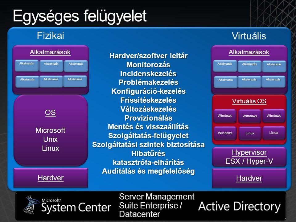Hardver/szoftver leltár Monitorozás IncidenskezelésProblémakezelésKonfiguráció-kezelésFrissítéskezelésVáltozáskezelés Provizionálás Mentés és visszaál
