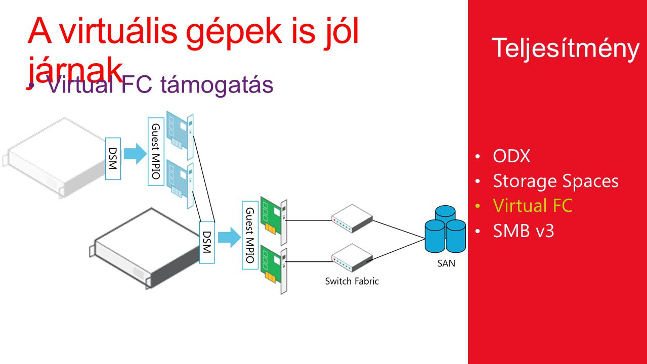 A virtuális gépek is jól járnak ODX Storage Spaces Virtual FC SMB v3 Virtual FC támogatás Teljesítmény
