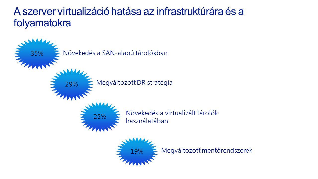 A szerver virtualizáció hatása az infrastruktúrára és a folyamatokraés a folyamatokra 35% Növekedés a SAN-alapú tárolókban 29% 25% 19% Megváltozott DR