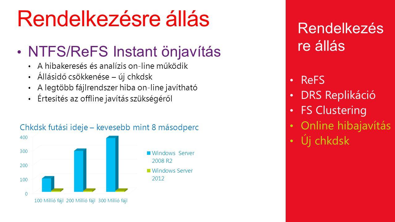 Rendelkezésre állás ReFS DRS Replikáció FS Clustering Online hibajavítás Új chkdsk Rendelkezés re állás Chkdsk futási ideje – kevesebb mint 8 másodper