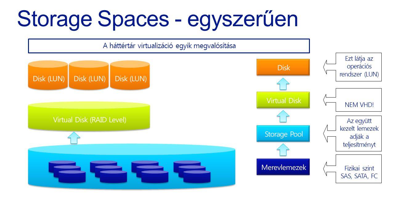 Storage Spaces - egyszerűen Fizikai szint SAS, SATA, FC A háttértár virtualizáció egyik megvalósítása Az együtt kezelt lemezek adják a teljesítményt N